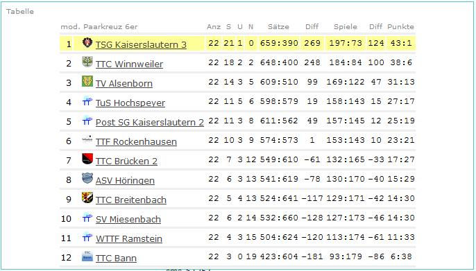 Ergebnisse Bezirksliga West